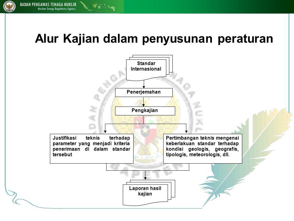 Alur Kajian dalam penyusunan peraturan Penerjemahan Pengkajian Standar Internasional Justifikasi teknis terhadap parameter yang menjadi kriteria pener