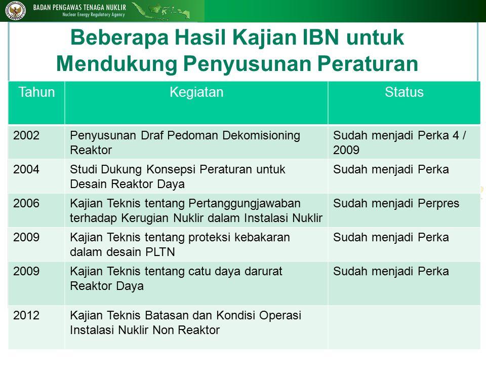 Beberapa Hasil Kajian IBN untuk Mendukung Penyusunan Peraturan 12 TahunKegiatanStatus 2002Penyusunan Draf Pedoman Dekomisioning Reaktor Sudah menjadi