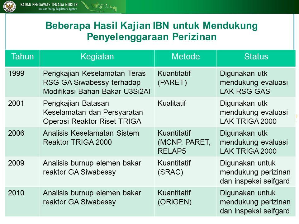 14 Beberapa Hasil Kajian IBN untuk Mendukung Penyelenggaraan Perizinan TahunKegiatanMetodeStatus 1999Pengkajian Keselamatan Teras RSG GA Siwabessy ter