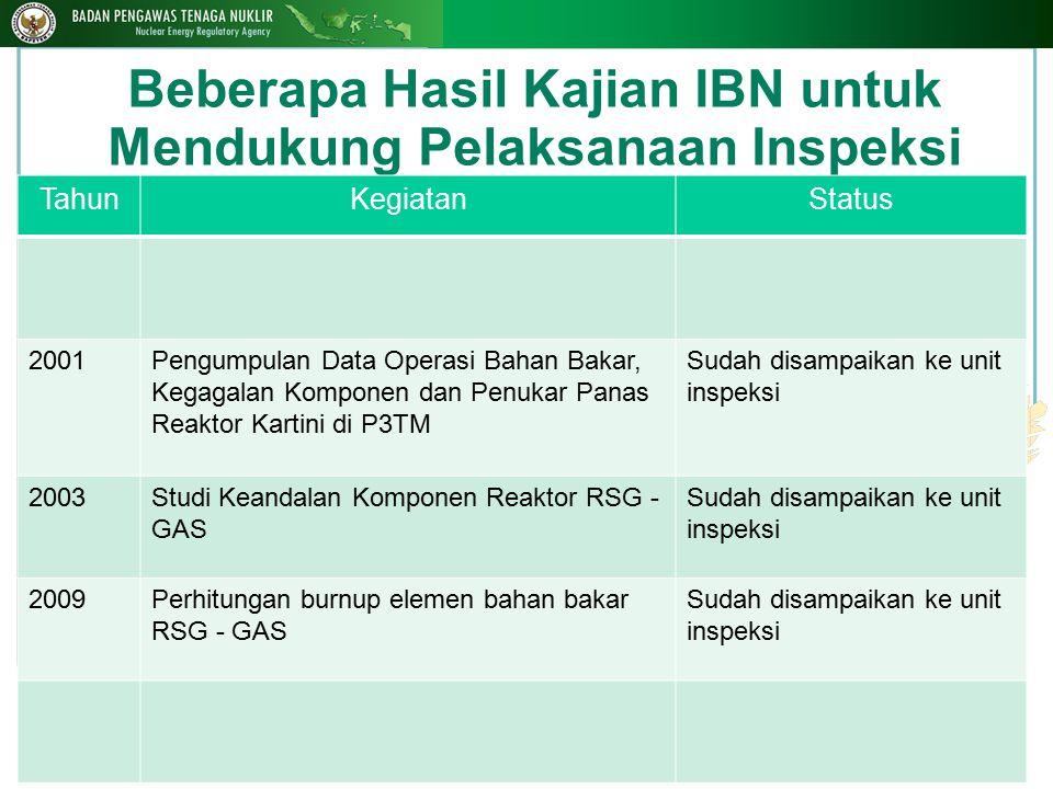Beberapa Hasil Kajian IBN untuk Mendukung Pelaksanaan Inspeksi 16 TahunKegiatanStatus 2001Pengumpulan Data Operasi Bahan Bakar, Kegagalan Komponen dan