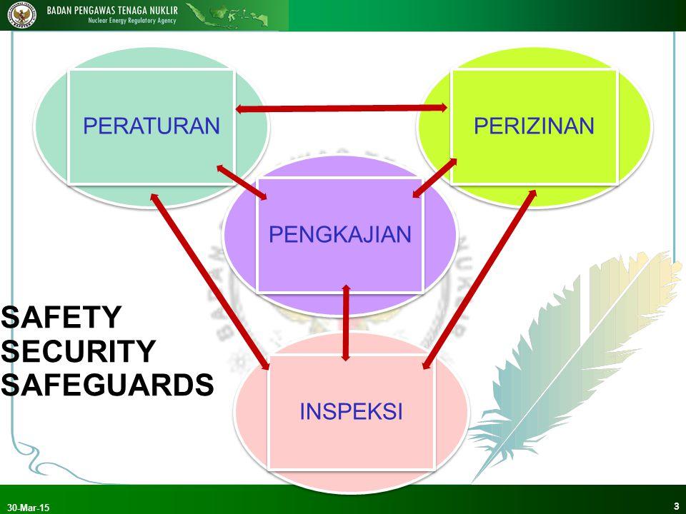 3 30-Mar-15 PENGKAJIAN PERIZINAN PERATURAN INSPEKSI SAFETY SECURITY SAFEGUARDS