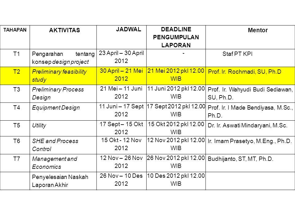 TAHAPAN AKTIVITAS JADWAL DEADLINE PENGUMPULAN LAPORAN Mentor T1 Pengarahan tentang konsep design project 23 April – 30 April 2012 - Staf PT KPI T2 Preliminary feasibility study 30 April – 21 Mei 2012 21 Mei 2012 pkl 12.00 WIB Prof.