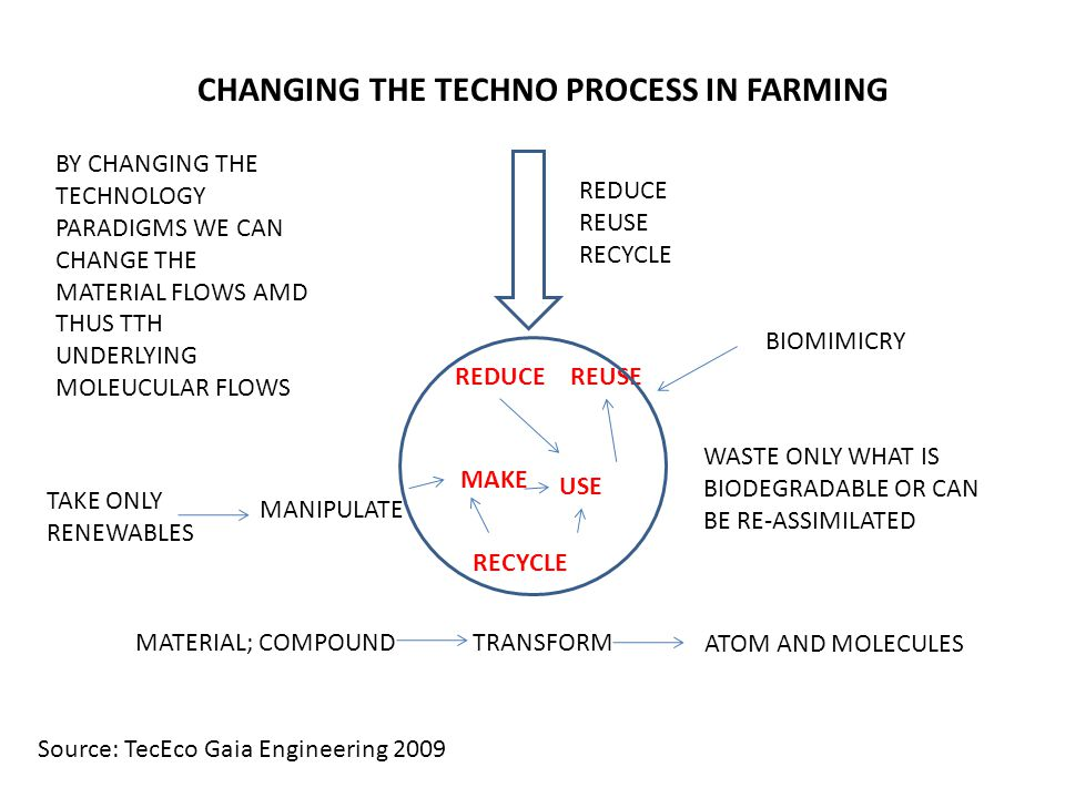 CHANGING THE TECHNO PROCESS IN FARMING REDUCE REUSE RECYCLE WASTE ONLY WHAT IS BIODEGRADABLE OR CAN BE RE-ASSIMILATED TAKE ONLY RENEWABLES MANIPULATE