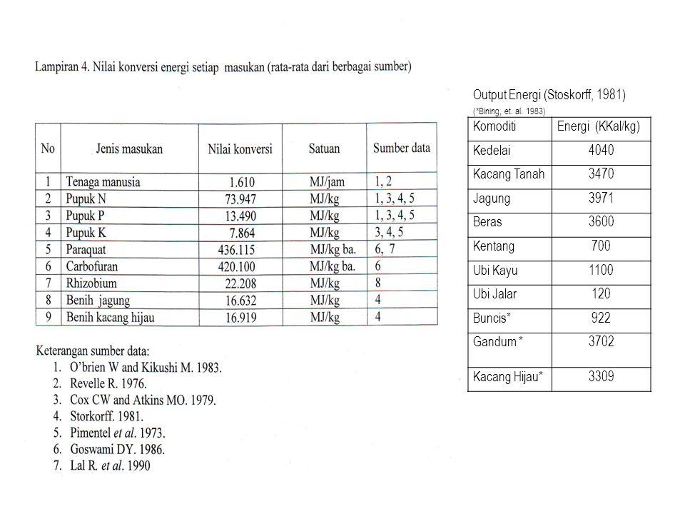 Output Energi (Stoskorff, 1981) (*Bining, et. al. 1983) KomoditiEnergi (KKal/kg) Kedelai4040 Kacang Tanah3470 Jagung3971 Beras3600 Kentang700 Ubi Kayu