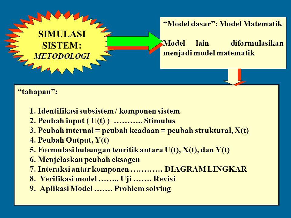 """SIMULASI SISTEM: OPERASINYA SIMULASI SISTEM: OPERASINYA """"Penggunaan Komputer """": Simulasi Komputer: Disain Sistem Strategi Pengelolaan Sistem MODEL SIS"""