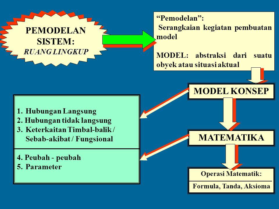"""SIMULASI SISTEM:METODOLOGI METODOLOGI """"Model dasar"""": Model Matematik Model lain diformulasikan menjadi model matematik """"tahapan"""": 1. Identifikasi subs"""