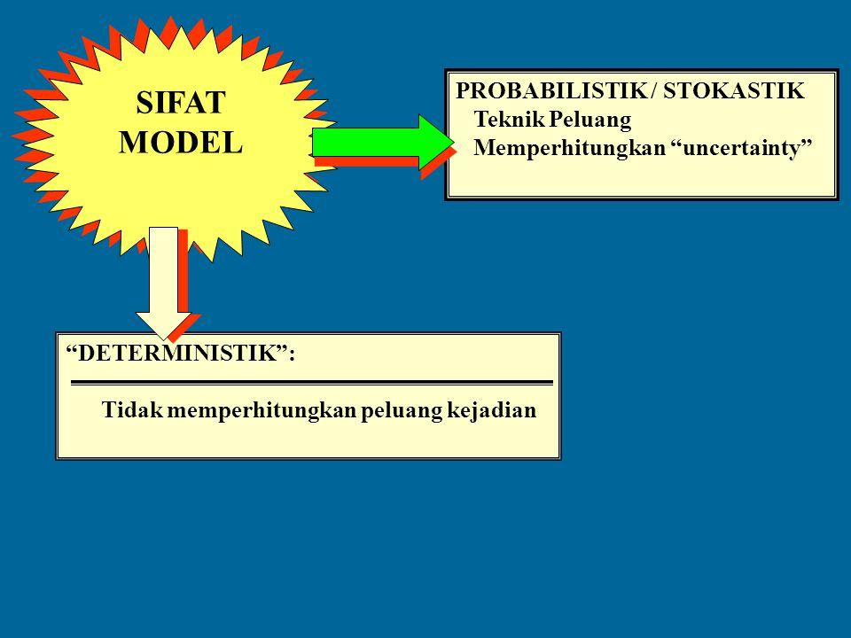 "JENIS-JENIS MODEL ""MODEL SIMBOLIK"" : Simbol-simbol Matematik Angka Simbol ""Persamaan"" Rumus ""Ketidak-samaan"" Fungsi ""MODEL IKONIK"" : Model Fisik 1. Pe"