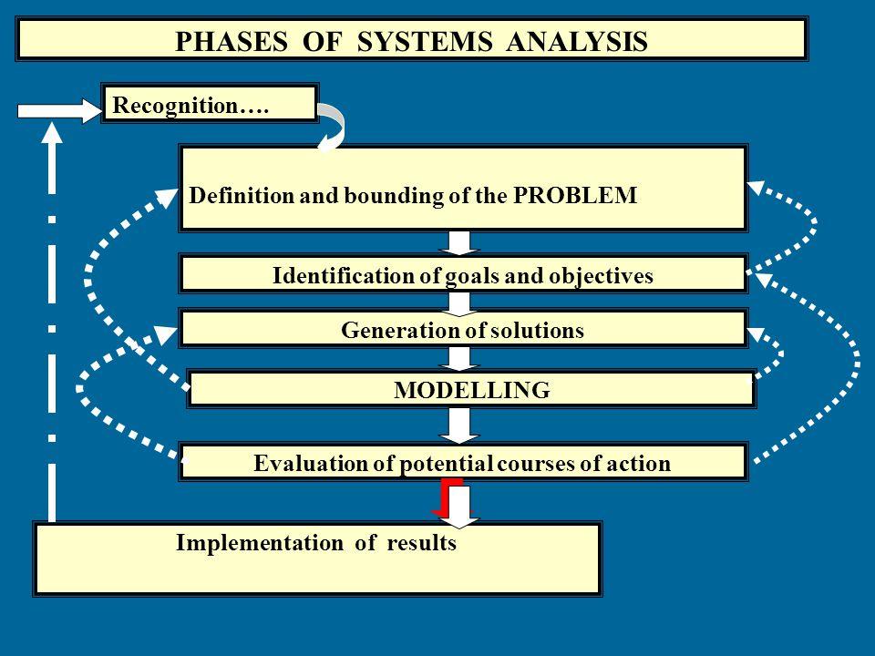 TAHAPAN PEMODELAN 1. Seleksi Konsep 2. Konstruksi Model: a. Black Box b. Structural Approach 3. Implementasi Komputer 4. Validasi (keabsahan represent