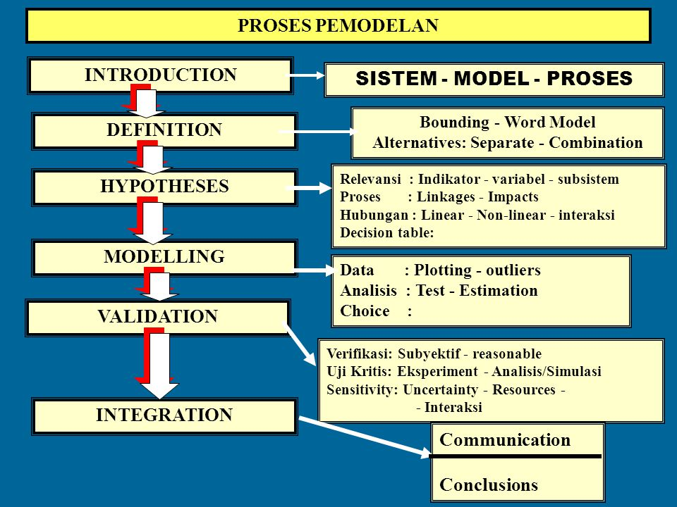 Mengapa kita gunakan Analisis Sistem? 1. Kompleksitas obyek / fenomena /substansi penelitian Multi-atributeMulti fungsional Multi dimensionalMulti-var