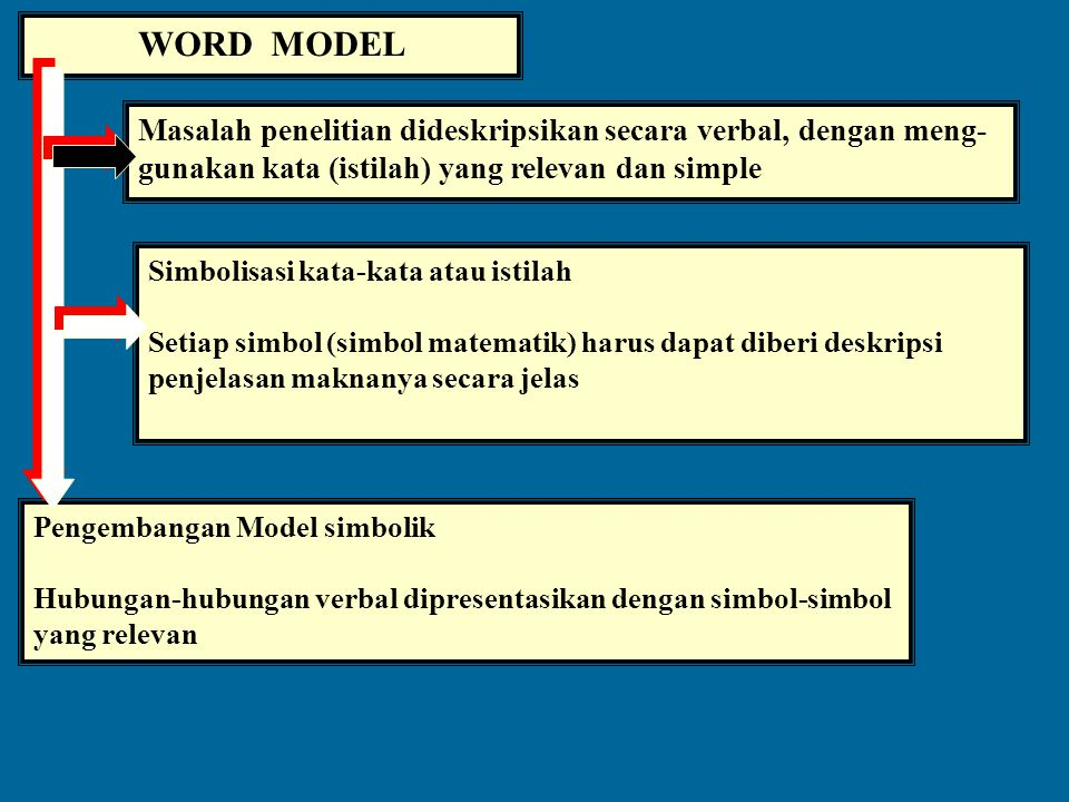 COMPLEXITY AND MODELS The real system sangat kompleks Proses Pengujian Model Hipotetik The hypotheses to be tested Sub-systems MODEL Trade-off: comple