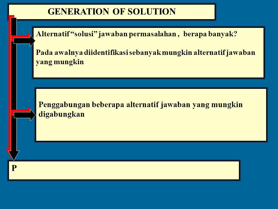 WORD MODEL Masalah penelitian dideskripsikan secara verbal, dengan meng- gunakan kata (istilah) yang relevan dan simple Pengembangan Model simbolik Hu