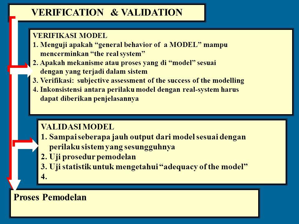 MODEL CONSTRUCTION Konstruksi Model. Proses seleksi / uji alternatif yang ada Manipulasi matematis Data dikumpulkan dan diperiksa dg seksama untuk men