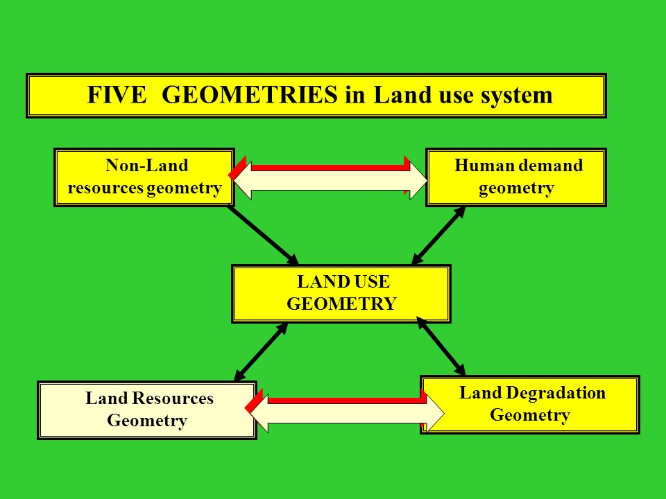 A Comprehensive Model Land use = is a way of managing a large part of the human environment in order to obtain benefits for human. Land use developmen