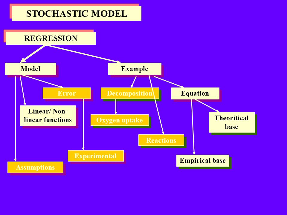 STOCHASTIC MODEL ADDITIVE MODELS Basic Model Example Parameter Error Estimates Block Treatments Analysis Effects Orthogonal Experimental Significance