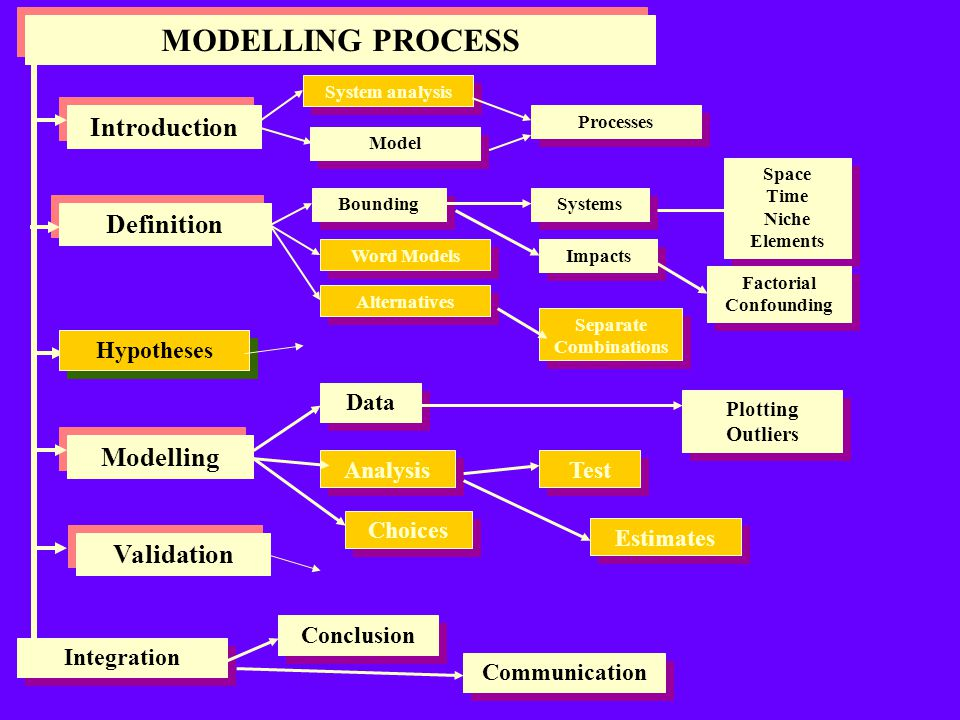 OPTIMIZATION MODEL OPTIMIZATION Meanings Indirect Minimization Simulation Objective function Maximization Linear Experimentation Constraints Solution