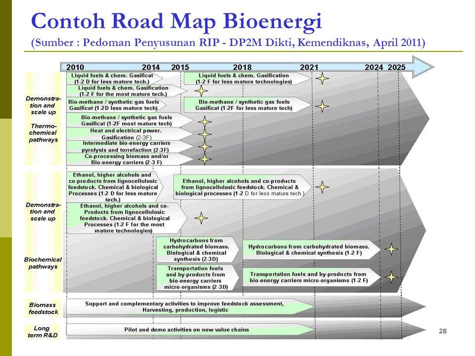 Contoh Road Map Bioenergi (Sumber : Pedoman Penyusunan RIP - DP2M Dikti, Kemendiknas, April 2011) 28