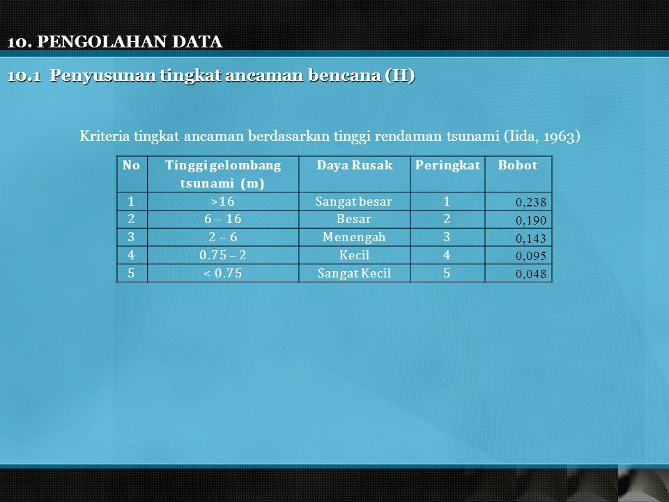 10. PENGOLAHAN DATA 10.1 Penyusunan tingkat ancaman bencana (H) No Tinggi gelombang tsunami (m) Daya RusakPeringkatBobot 1>16Sangat besar1 0,238 26 –