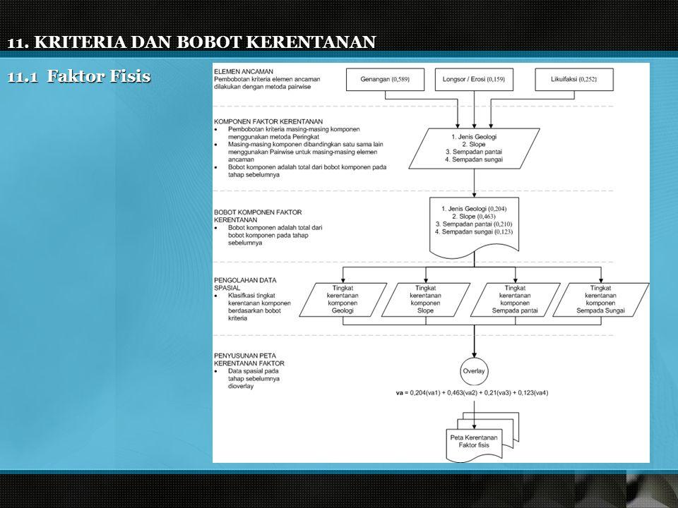 11. KRITERIA DAN BOBOT KERENTANAN 11.1 Faktor Fisis
