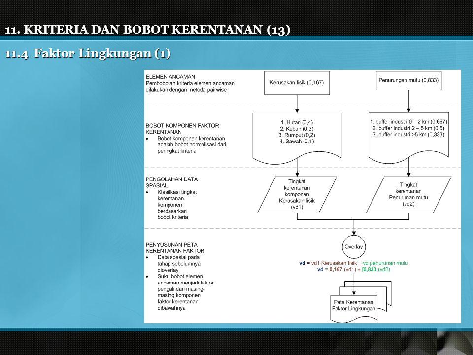 11. KRITERIA DAN BOBOT KERENTANAN (13) 11.4 Faktor Lingkungan (1)