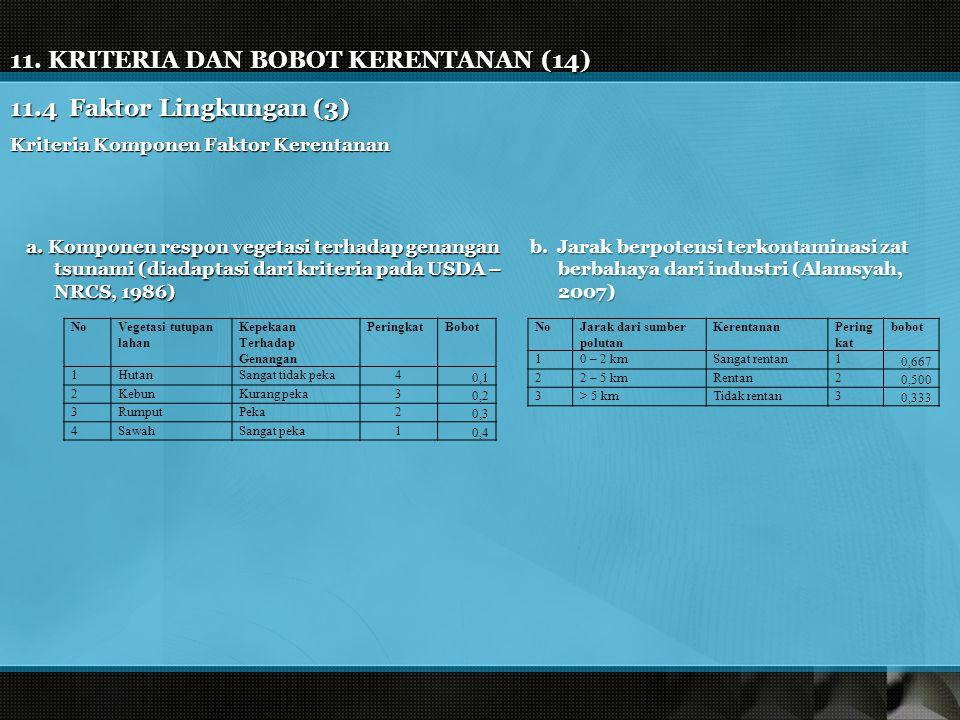 11. KRITERIA DAN BOBOT KERENTANAN (14) 11.4 Faktor Lingkungan (3) a. Komponen respon vegetasi terhadap genangan tsunami (diadaptasi dari kriteria pada