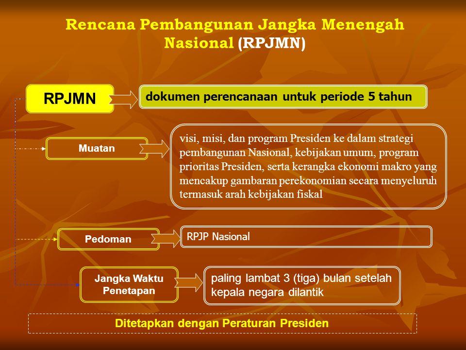 Rencana Pembangunan Jangka Panjang (RPJP) Penjabaran Tujuan Nasional kedalam: Visi; Visi; Misi; Misi; Arah Pembangunan Nasional; Arah Pembangunan Nasi