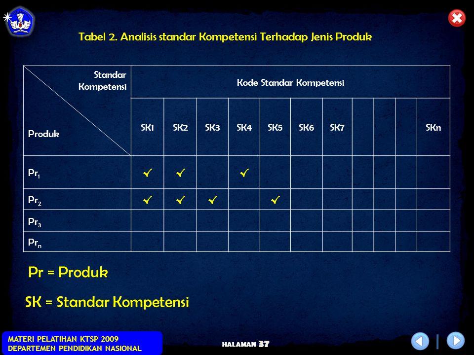 HALAMAN MATERI PELATIHAN KTSP 2009 DEPARTEMEN PENDIDIKAN NASIONAL 36 NoBidang/Jenis PekerjaanNama Produk (barang/Jasa) Pr1 Pr2 Pr3 Pr4 Pr5 Tabel 1 Daf