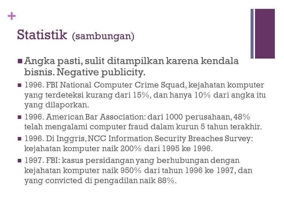 + Statistik (sambungan) Angka pasti, sulit ditampilkan karena kendala bisnis. Negative publicity. 1996. FBI National Computer Crime Squad, kejahatan k