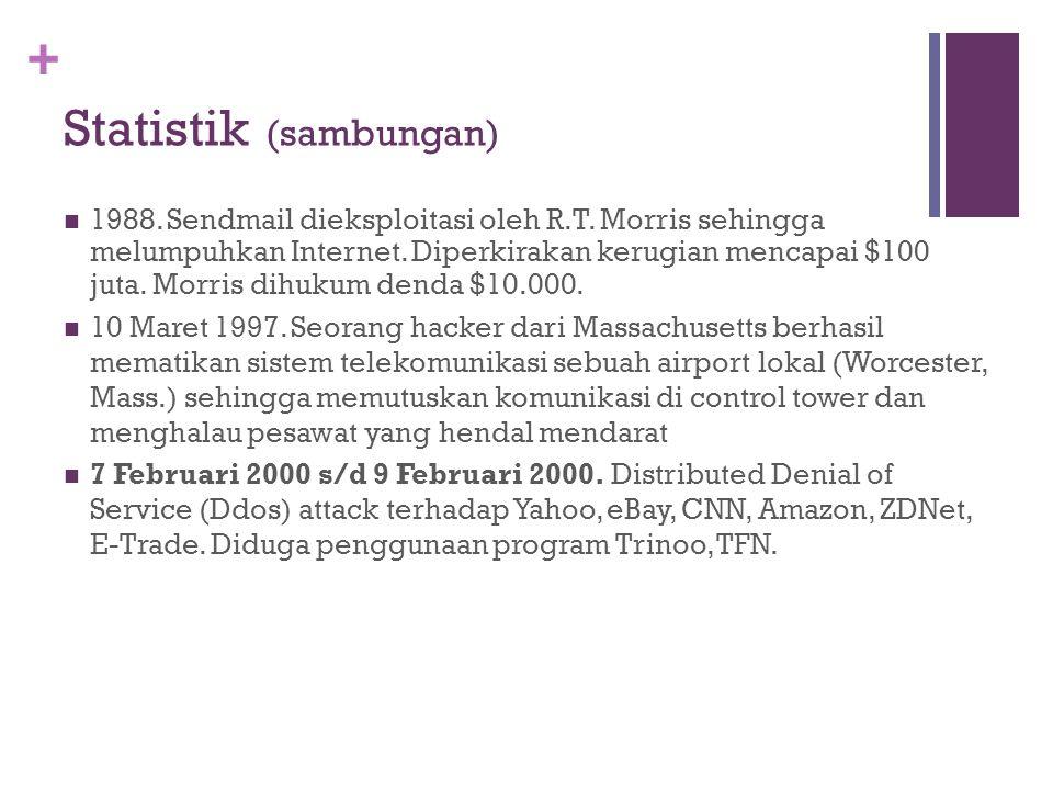 + Statistik (sambungan) 1988. Sendmail dieksploitasi oleh R.T. Morris sehingga melumpuhkan Internet. Diperkirakan kerugian mencapai $100 juta. Morris