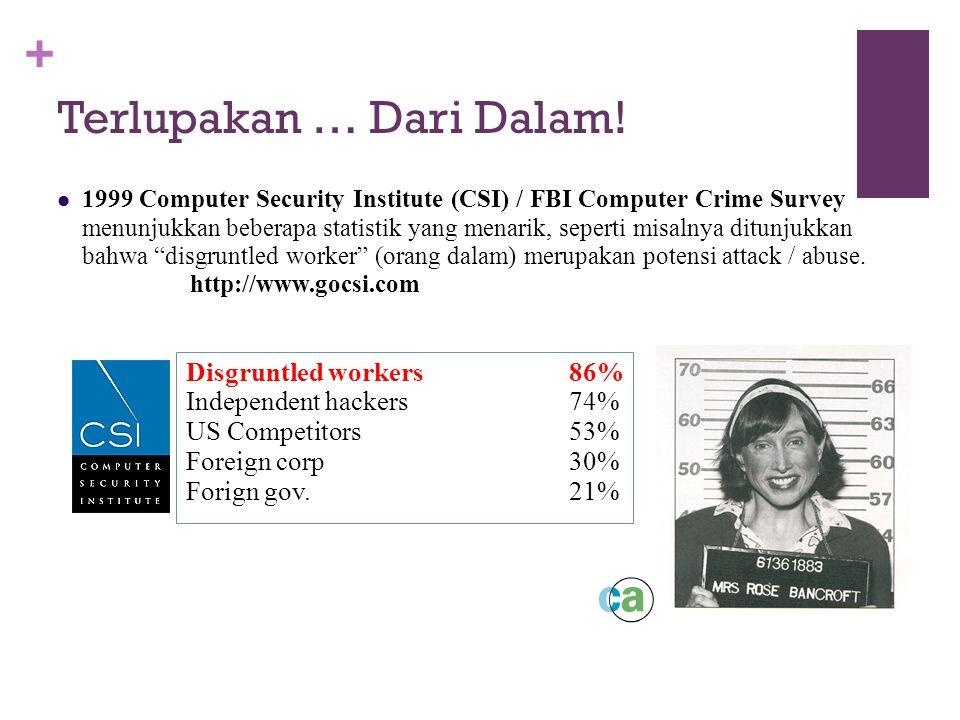 + Terlupakan … Dari Dalam! 1999 Computer Security Institute (CSI) / FBI Computer Crime Survey menunjukkan beberapa statistik yang menarik, seperti mis