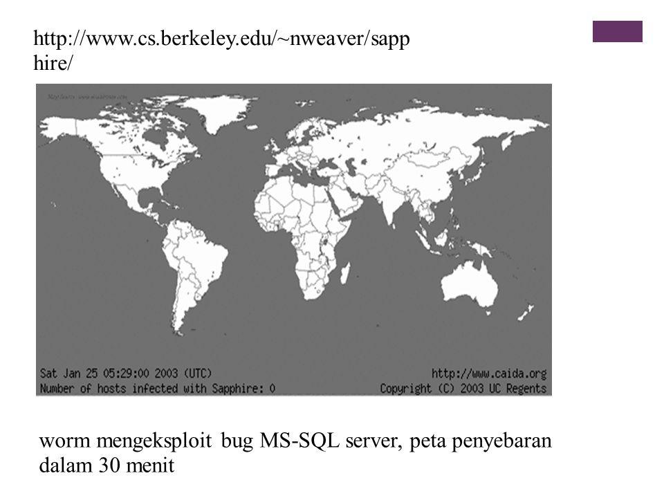 worm mengeksploit bug MS-SQL server, peta penyebaran dalam 30 menit http://www.cs.berkeley.edu/~nweaver/sapp hire/