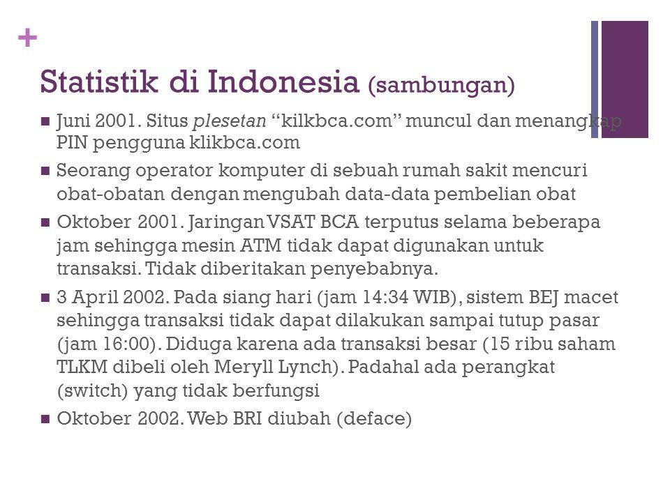 """+ Statistik di Indonesia (sambungan) Juni 2001. Situs plesetan """"kilkbca.com"""" muncul dan menangkap PIN pengguna klikbca.com Seorang operator komputer d"""