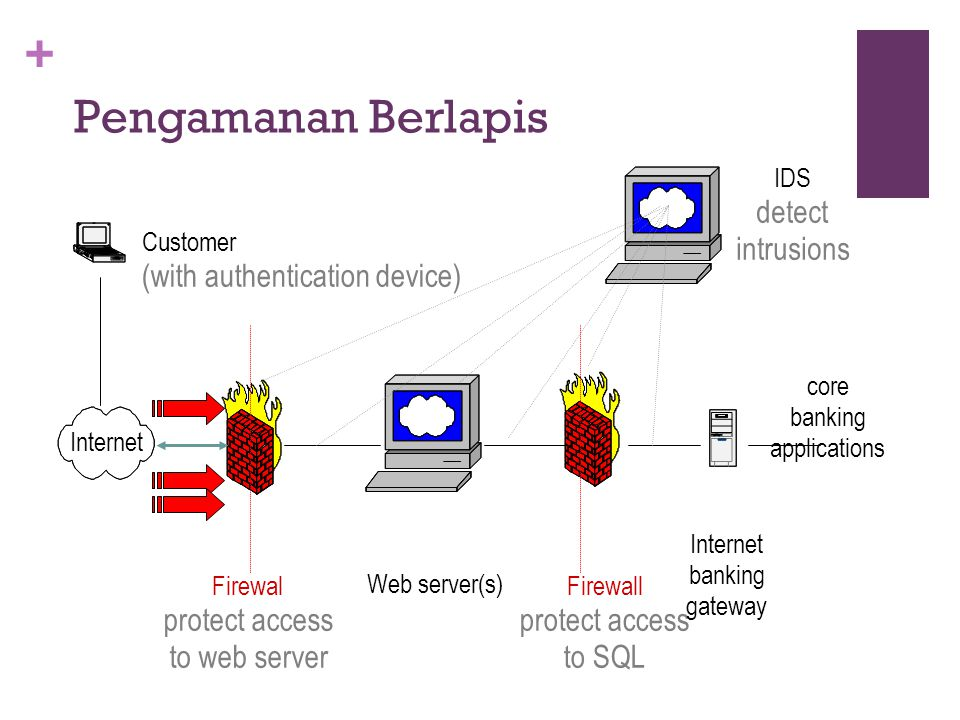 + Pengamanan Berlapis Web server(s) Firewal protect access to web server Firewall protect access to SQL Internet banking gateway core banking applicat