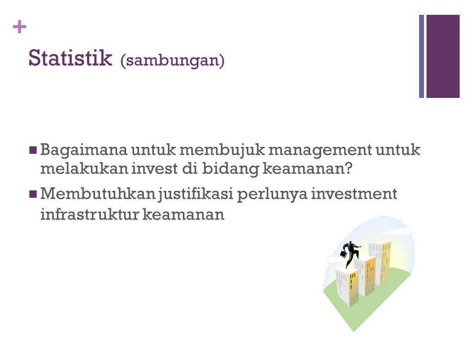 + Statistik (sambungan) Bagaimana untuk membujuk management untuk melakukan invest di bidang keamanan? Membutuhkan justifikasi perlunya investment inf