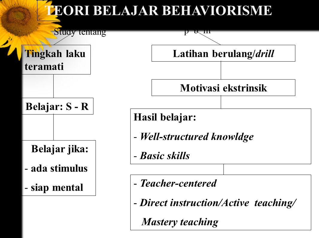 TEORI BELAJAR BEHAVIORISME Tingkah laku teramati Belajar: S - R Belajar jika: - ada stimulus - siap mental Latihan berulang/drill Study tentang p b m Motivasi ekstrinsik Hasil belajar: - Well-structured knowldge - Basic skills - Teacher-centered - Direct instruction/Active teaching/ Mastery teaching