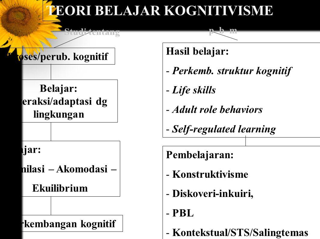 TEORI BELAJAR KOGNITIVISME Proses/perub.