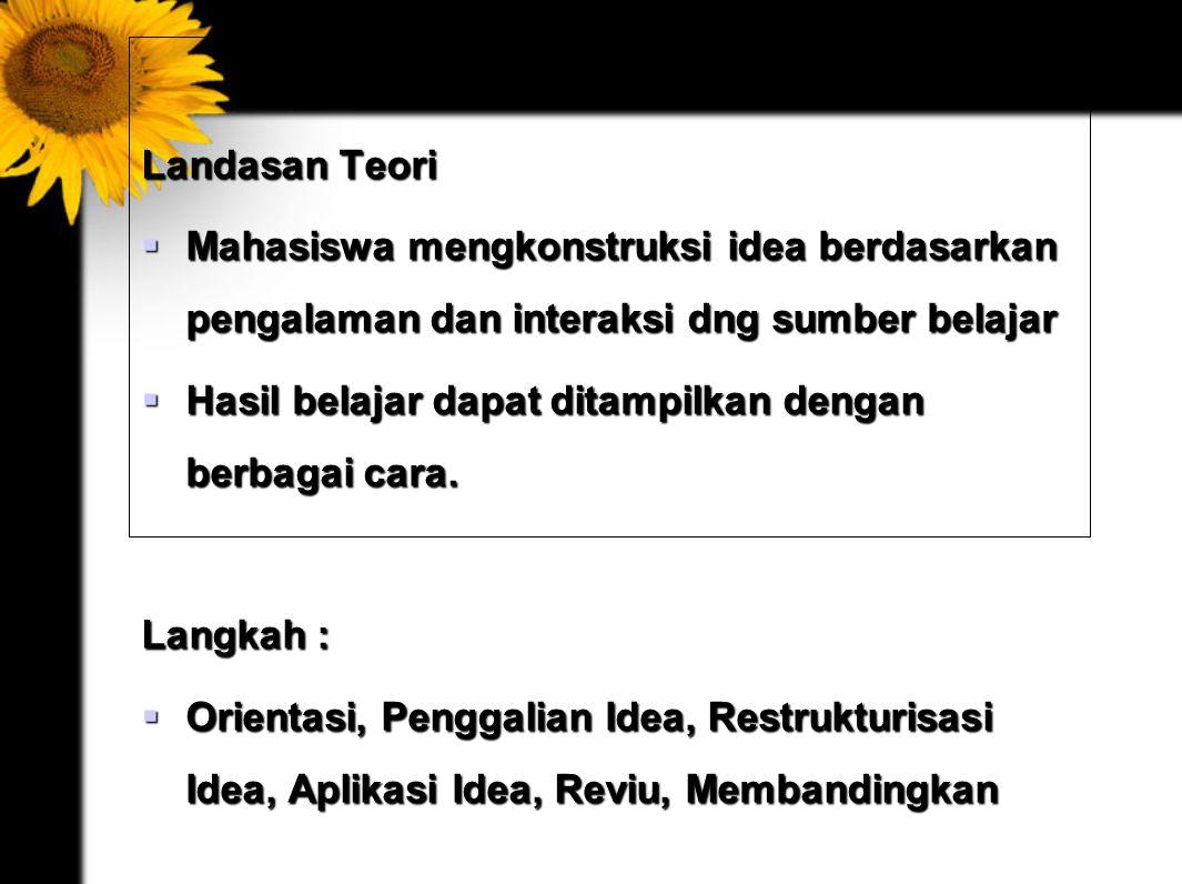 MODEL KONSTRUKTIVISME Landasan Teori  Mahasiswa mengkonstruksi idea berdasarkan pengalaman dan interaksi dng sumber belajar  Hasil belajar dapat ditampilkan dengan berbagai cara.