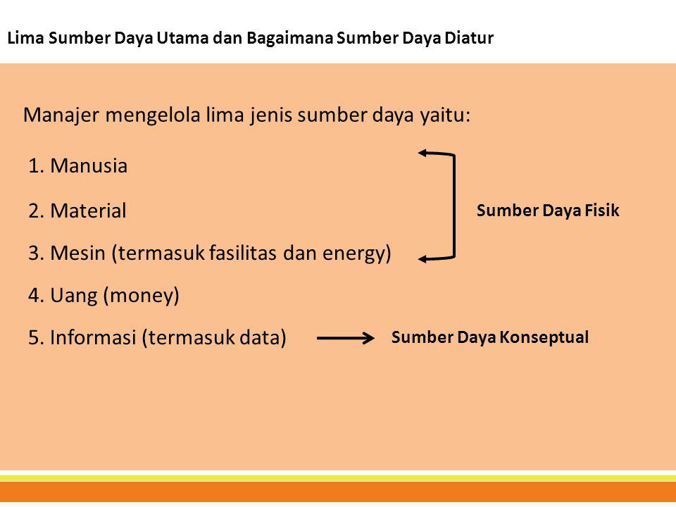 Lima Sumber Daya Utama dan Bagaimana Sumber Daya Diatur Manajer mengelola lima jenis sumber daya yaitu: 5. Informasi (termasuk data) 1. Manusia 2. Mat