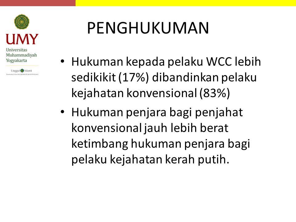 PENGHUKUMAN Hukuman kepada pelaku WCC lebih sedikikit (17%) dibandinkan pelaku kejahatan konvensional (83%) Hukuman penjara bagi penjahat konvensional