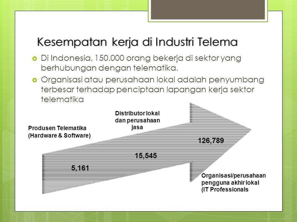 KesempatankerjadiIndustriTelemaKesempatan kerja di Industri Telema  Di Indonesia, 150.000 orang bekerja di sektor yang berhubungan dengan telematika.