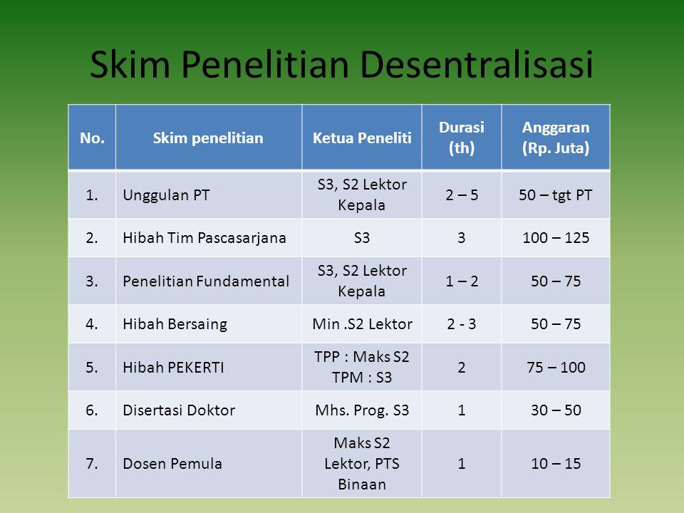 Skim Penelitian Desentralisasi No.Skim penelitianKetua Peneliti Durasi (th) Anggaran (Rp.