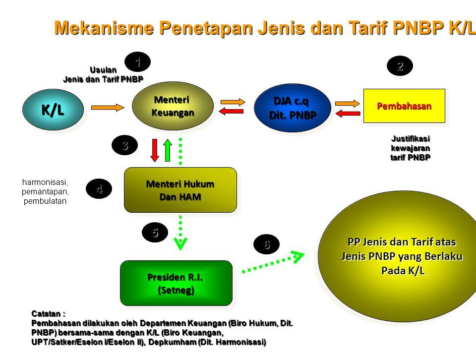 K/LK/L MenteriKeuanganMenteriKeuangan DJA c.q Dit. PNBP DJA c.q Dit. PNBP PembahasanPembahasan Presiden R.I. (Setneg) (Setneg) PP Jenis dan Tarif atas