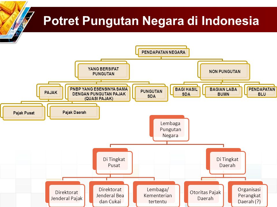 Potret Pungutan Negara di Indonesia PENDAPATAN NEGARA YANG BERSIFAT PUNGUTAN PAJAK Pajak Pusat Pajak Daerah PNBP YANG ESENSINYA SAMA DENGAN PUNGUTAN PAJAK (QUASI PAJAK) PUNGUTAN SDA NON PUNGUTAN BAGI HASIL SDA BAGIAN LABA BUMN PENDAPATAN BLU Lembaga Pungutan Negara Di Tingkat Pusat Direktorat Jenderal Pajak Direktorat Jenderal Bea dan Cukai Lembaga/ Kementerian tertentu Di Tingkat Daerah Otoritas Pajak Daerah Organisasi Perangkat Daerah (?)