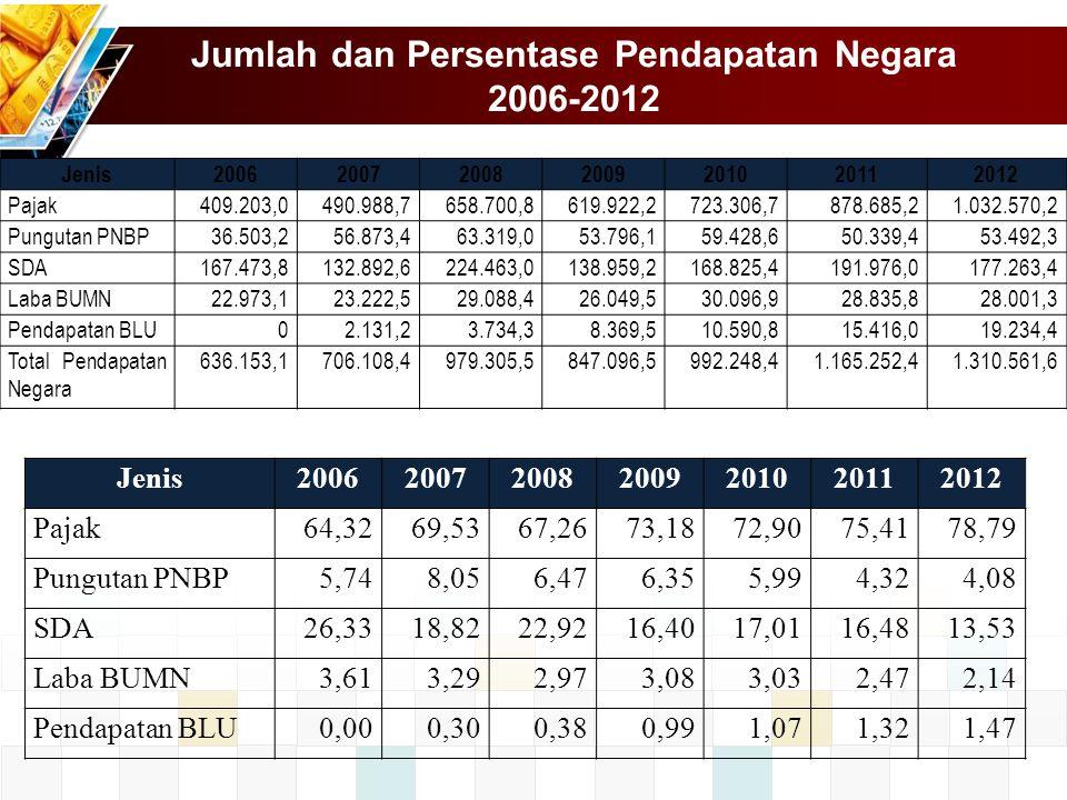 Jumlah dan Persentase Pendapatan Negara 2006-2012 Jenis2006200720082009201020112012 Pajak64,3269,5367,2673,1872,9075,4178,79 Pungutan PNBP5,748,056,47
