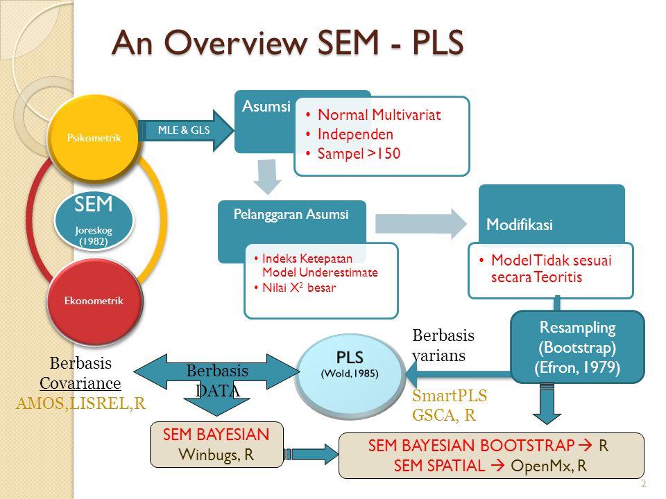 An Overview SEM - PLS 2 Asumsi Normal Multivariat Independen Sampel >150 Pelanggaran Asumsi Indeks Ketepatan Model Underestimate Nilai X 2 besar Modif