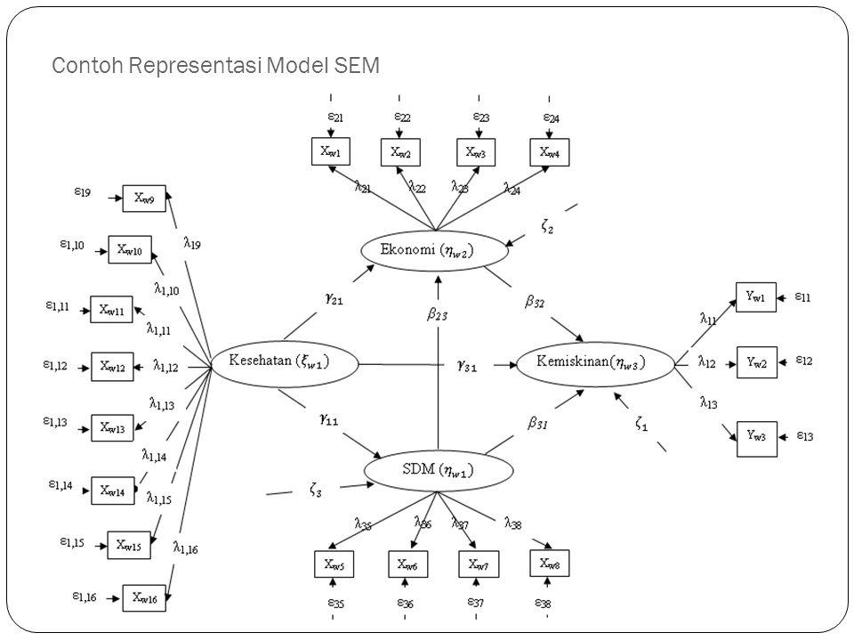 Notasi yang digunakan ξ (KSI) : variabel eksogen (variabel latent yang tidak dipengaruhi oleh variabel latent yang lain) ξ (KSI) η (ETA) : variabel endogen (variabel latentt yang dipengaruhi oleh variabel latent yang lain) η (ETA) Gammma ( γ ) : koefisien pengukur hubungan antara variabel endogen dengan variabel eksogen.