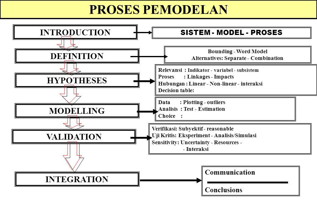 Proses Pemodelan SISTEM: Approach Simulasi Sistem Analisis Sistem Model vs.