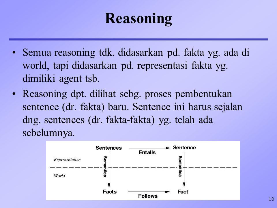 10 Reasoning Semua reasoning tdk. didasarkan pd. fakta yg. ada di world, tapi didasarkan pd. representasi fakta yg. dimiliki agent tsb. Reasoning dpt.