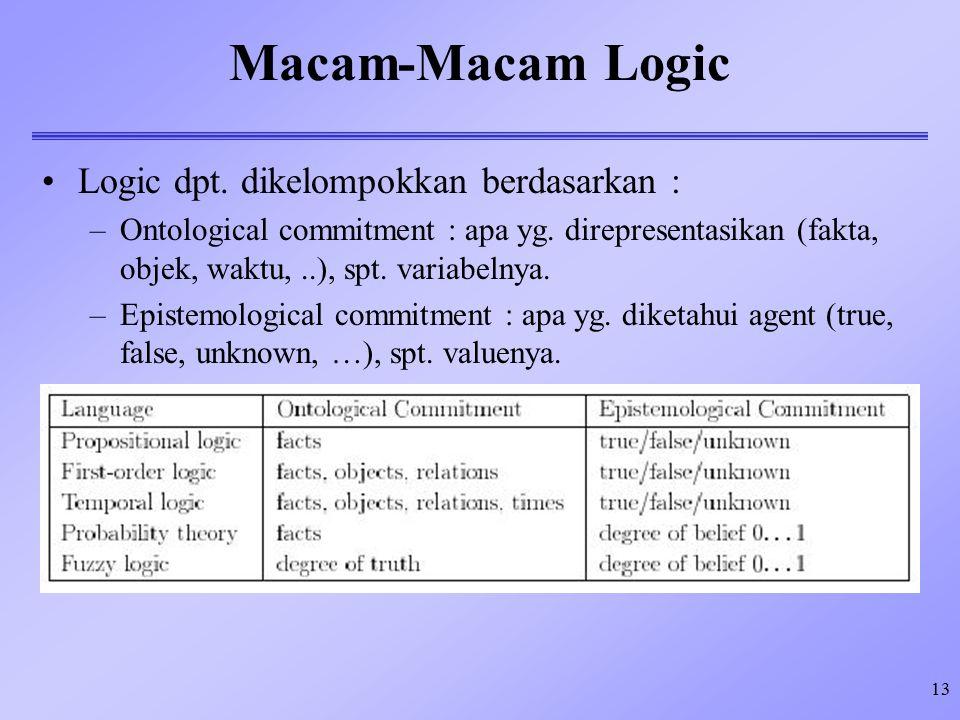 13 Macam-Macam Logic Logic dpt. dikelompokkan berdasarkan : –Ontological commitment : apa yg. direpresentasikan (fakta, objek, waktu,..), spt. variabe