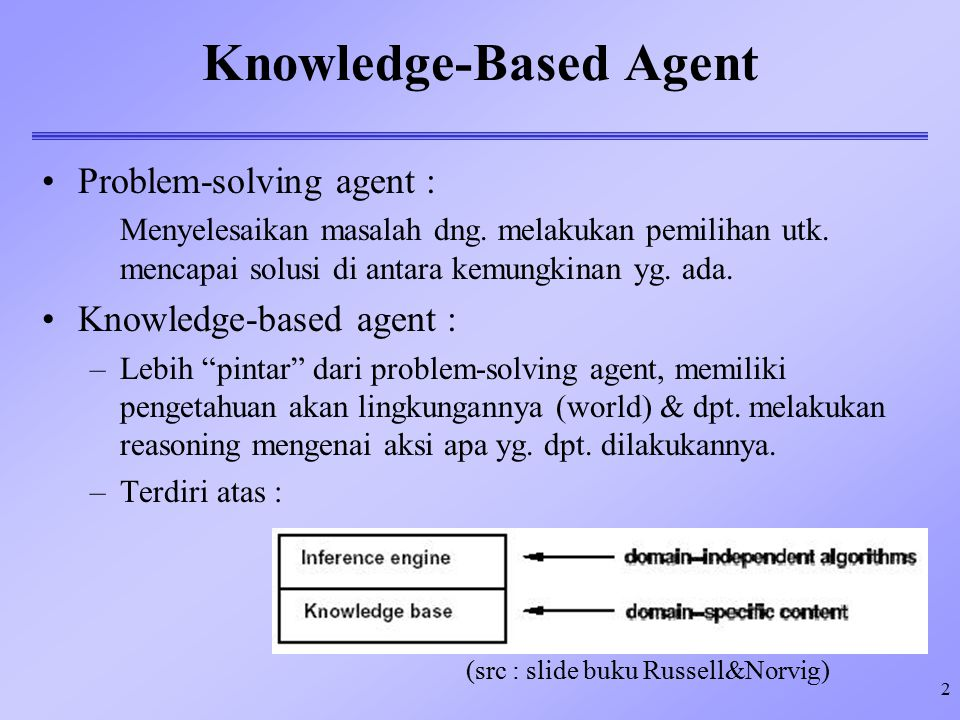 3 Knowledge-Based Agent –Pendekatan deklaratif dlm.