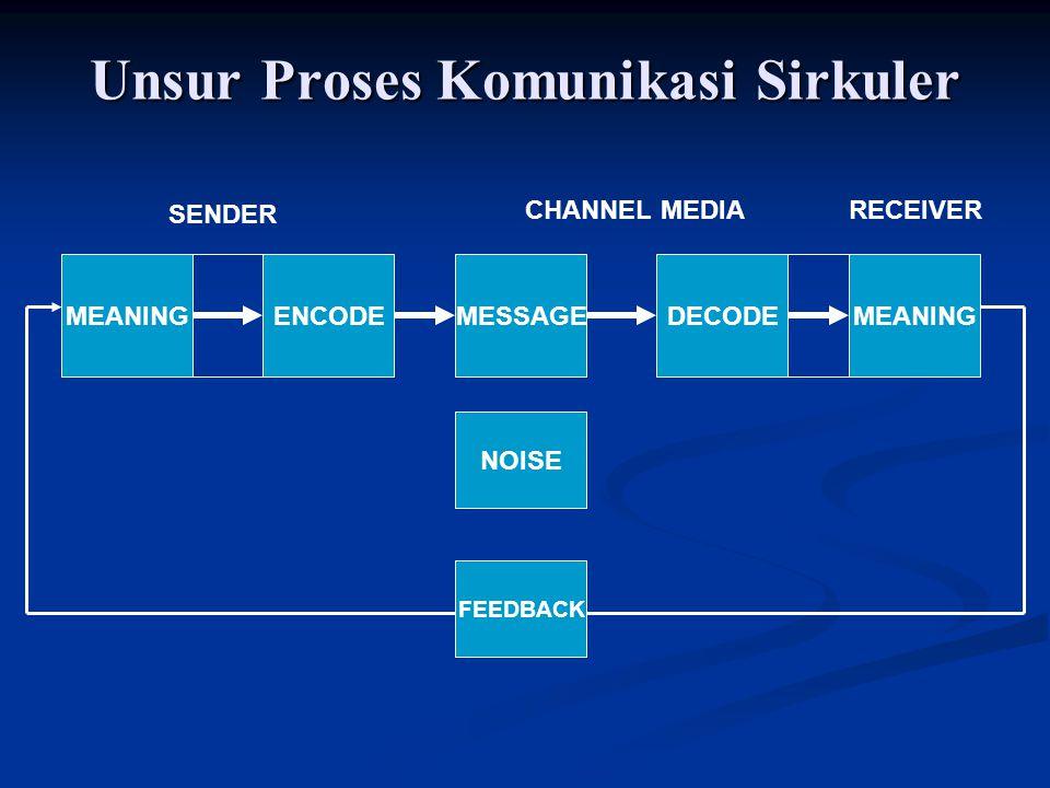 Unsur Proses Komunikasi Sirkuler MEANINGENCODEMESSAGEDECODEMEANING NOISE FEEDBACK SENDER CHANNEL MEDIARECEIVER